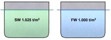 What is FWA ( Fresh Water Allowance )? |