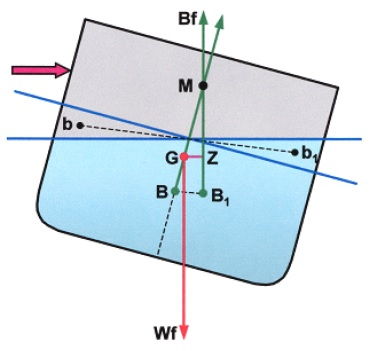 What is Wall-Sided formula? |