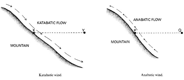Katabatic and Anabatic Winds |