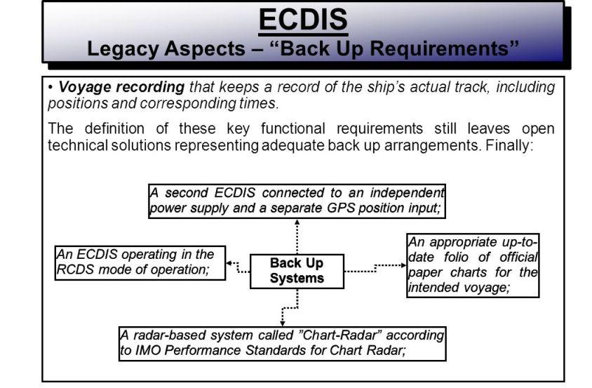 ECDIS backup