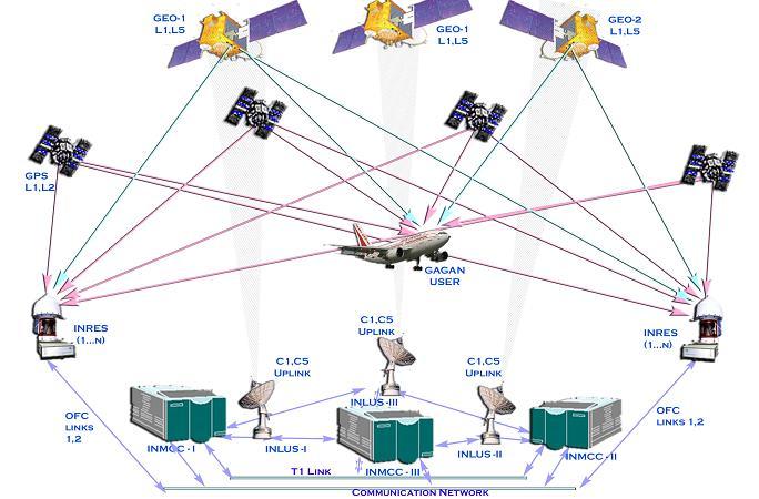 What is Satellite Based Augmentation System (SBAS)? | MarineGyaan