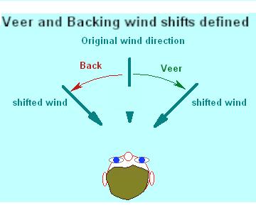 Wind Shift - veer