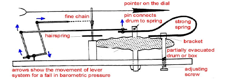 What Is Aneroid Barometer Its Principle And Correction
