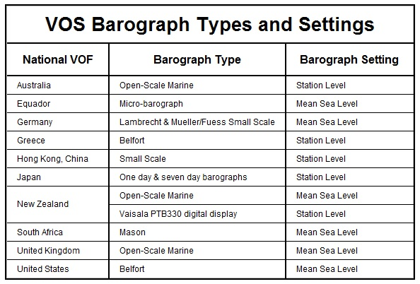barograph types
