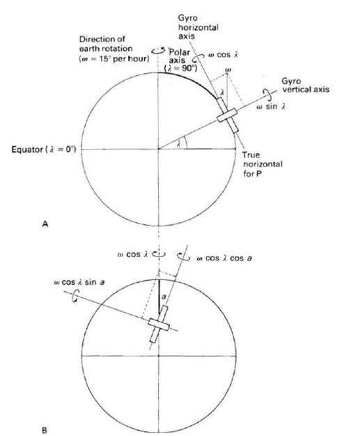 gyro latitude