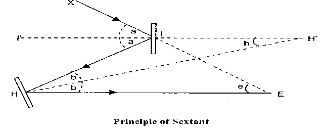 priciple of sextant