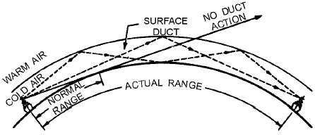 radar duct