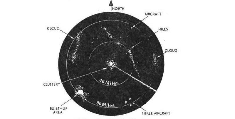 radar ppi