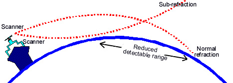 radar refraction