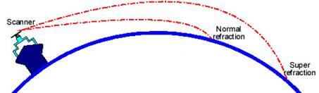radar super refraction