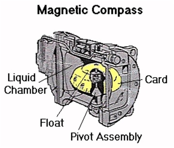 What is a magnetic compass its principle types and errors magnetic compass is the most important of all instruments aboard even the most modern vessel and it is probably the most reliable maxwellsz