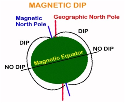 What Is A Magnetic Compass Its Principle Types And Errors