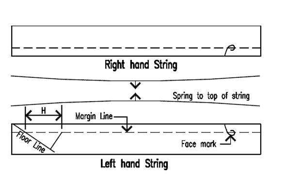 MARGIN LINE Pairing strings