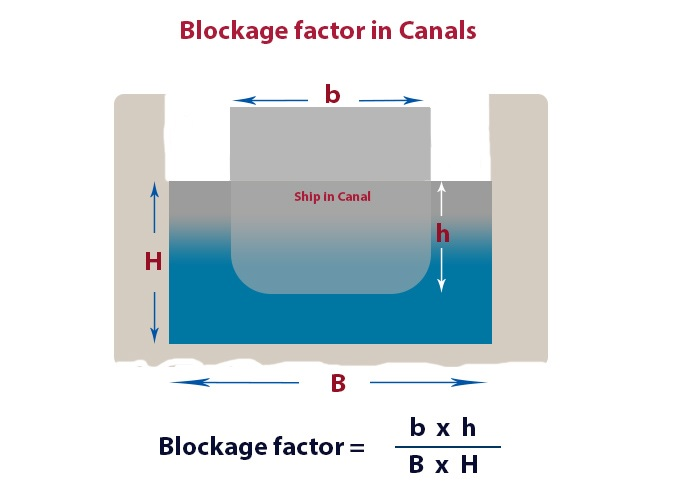 BLOCKAGE FACTOR