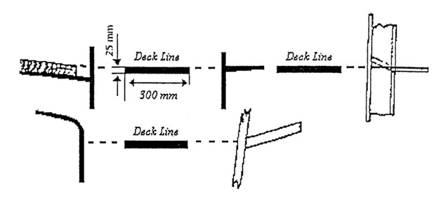 What is meaning of Deckline on ships ? |
