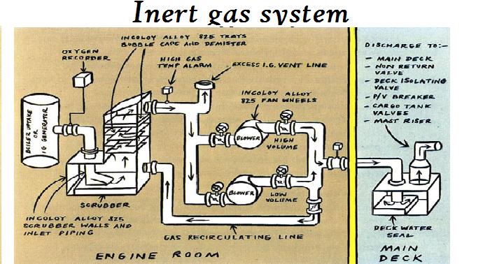 INERT GAS