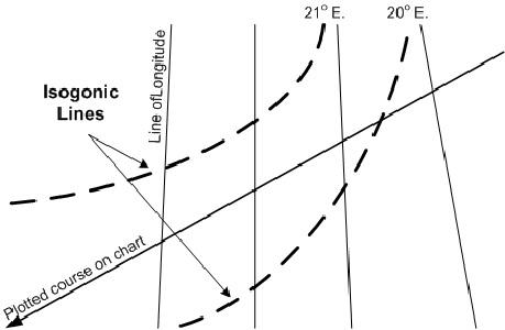 ISOGONIC LINES
