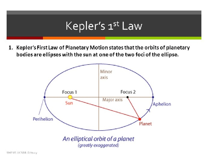 KEPLERS 1st law