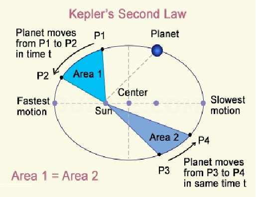 KEPLERS 2nd law