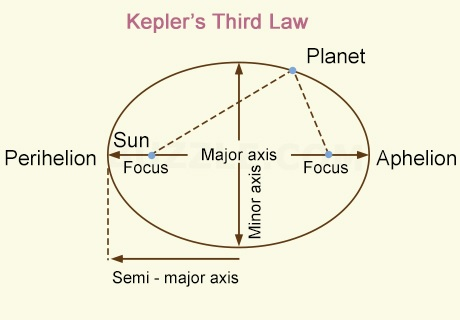KEPLERS 3rd law