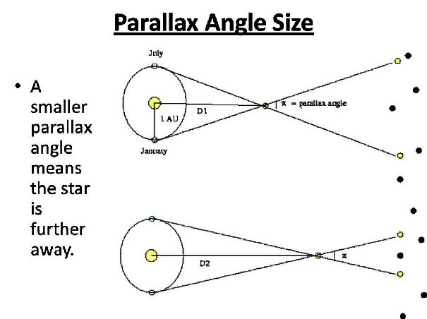 PARALLAX ANGLE SIZE