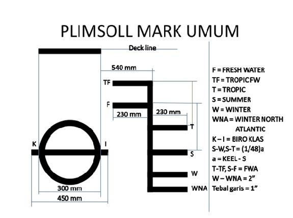 PLIMSOLL