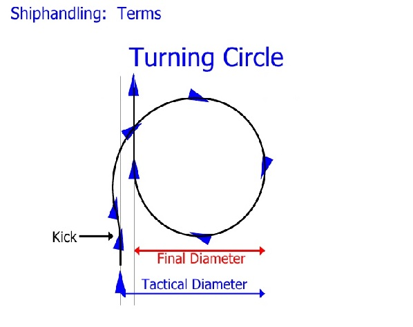 What is turning circle of ships and ship handling important turing circle ccuart Image collections