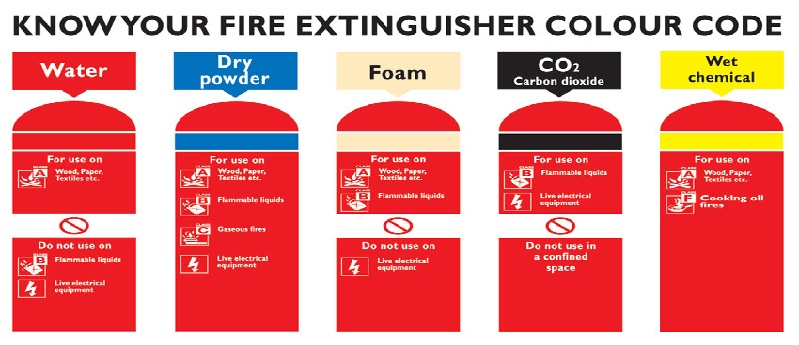 What are types of fire extinguisher used on ships types of fire extingusher thecheapjerseys Images