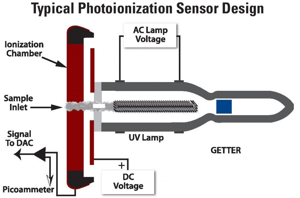 TYPICAL PHOTOIONZATION SENSOR DESIGN