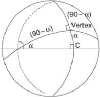 VERTEX OF A GREAT CIRCLE