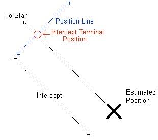 intercept 2