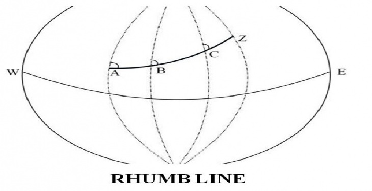 What is meaning of Rhumb Line Sailing ?   MarineGyaan