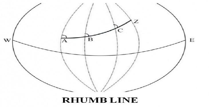 rumb line