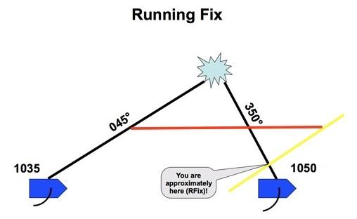 running fix