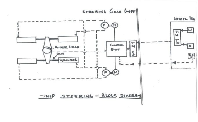 ship steering gear diagram