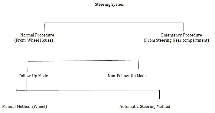 steering system
