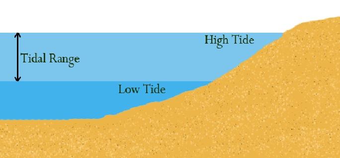 tidal range