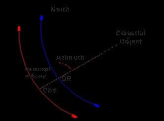 zenith distance
