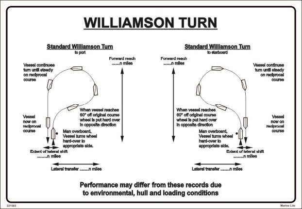williamson turn